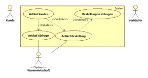 Use-Case Diagramm eines Webshops